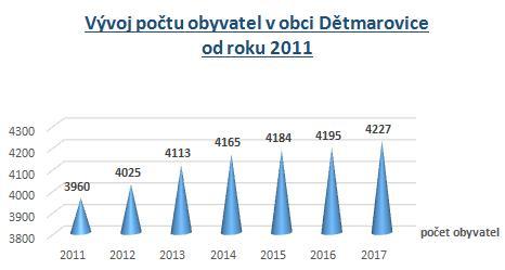 Vývoj počtu obyvatel v obci Dětmarovice